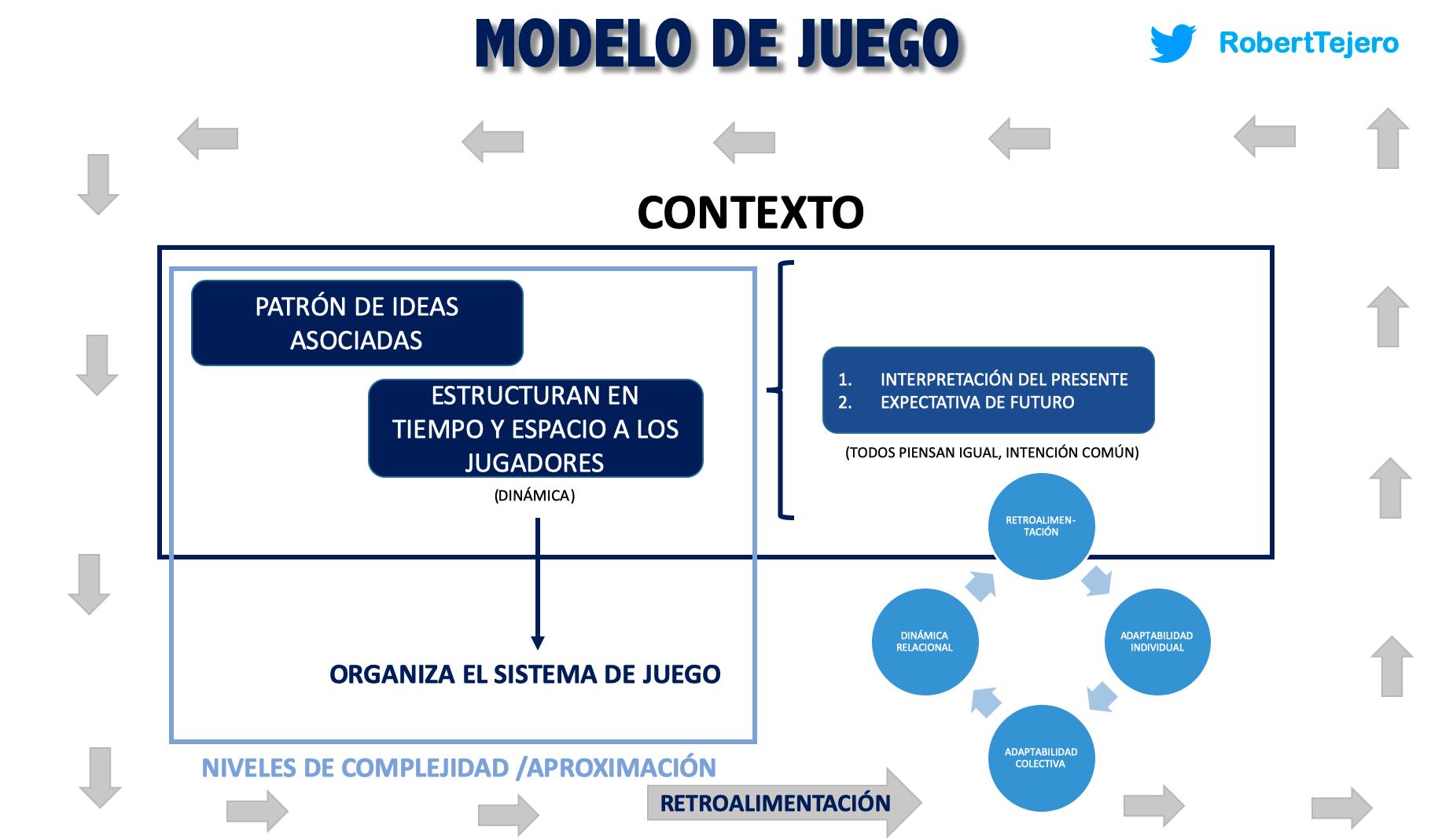El modelo de juego. El patrón de ideas asociadas.